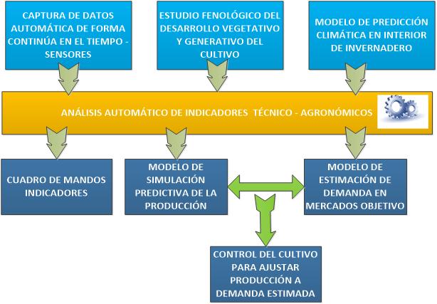 Proyecto hortisys innovamos en europa hispatec for Modelo demanda clausula suelo